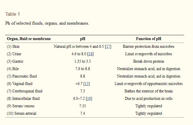 pH verschillende orgaansystemen in het lichaam