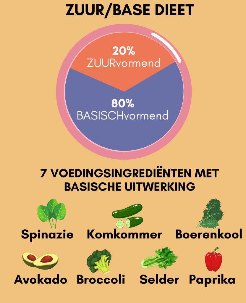 Zuur base dieet en psoriasis